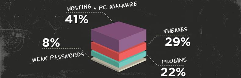 Infografika: Bezpieczeństwo WordPressa